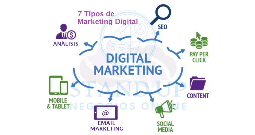 7 tipos marketing digital